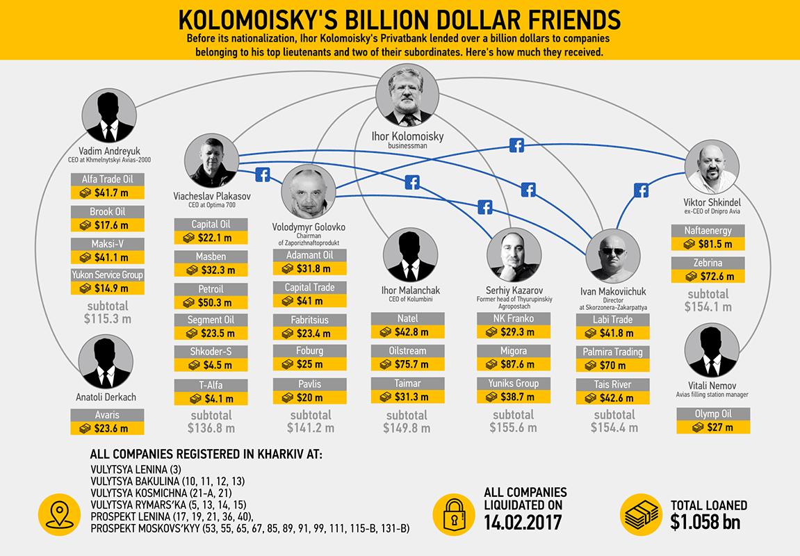 приватбанк должники по кредитам украина возвратности банковских кредитов
