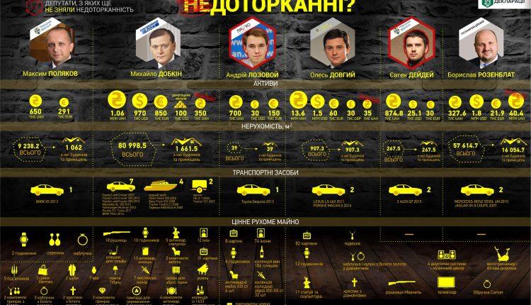 В декларациях шестерки скандальных депутатов есть золото, вино и оружие