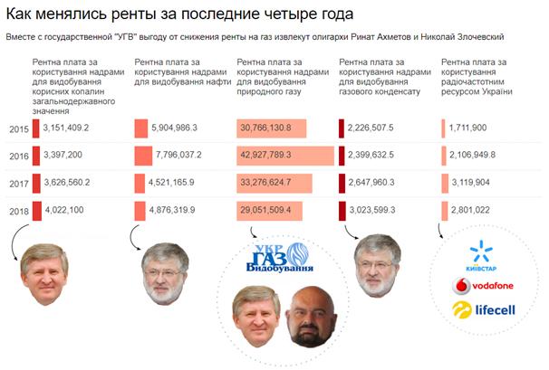 Экс-министр Януковича контролирует недра «благодаря» Холодницкому,