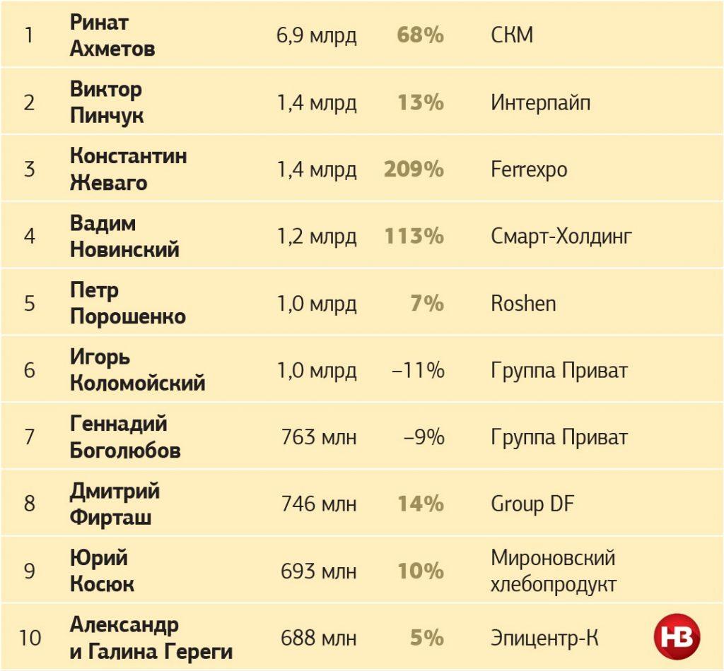 Пир вовремя чумы: Ахметов иПорошенко возглавили рейтинг самых богатых украинцев