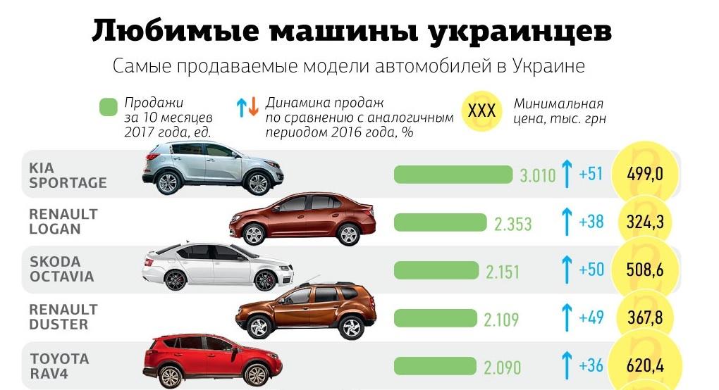 Стало известно, какие авто предпочитают покупать в Украине