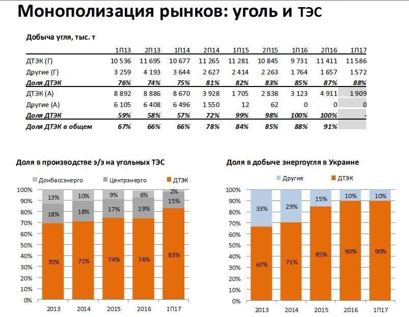 АМКУ измерит приоритет Ахметова