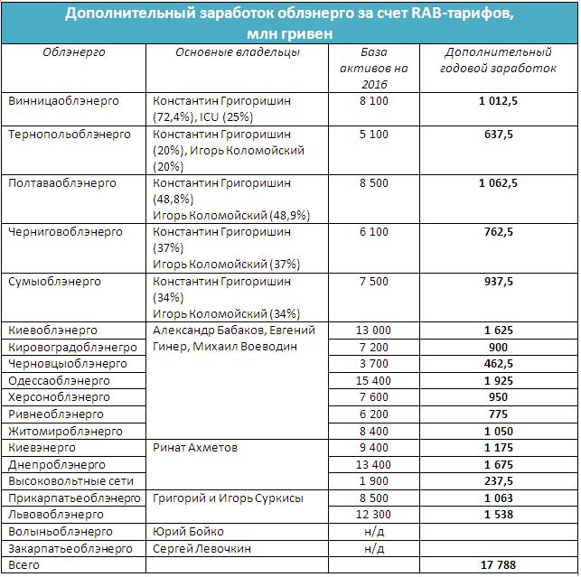 Кабмин Украины призвал Нацкомиссию пересмотреть параметры стимулирующего тарифообразования для облэнерго