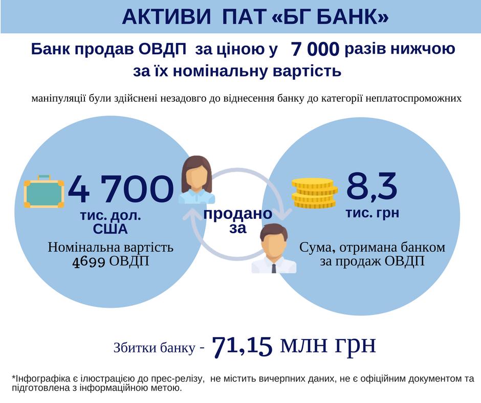 ФГВФЛ выявил выведение 300 млн грн из«БГбанка»