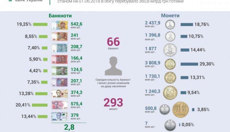 В обращении находится 360 миллиардов гривен