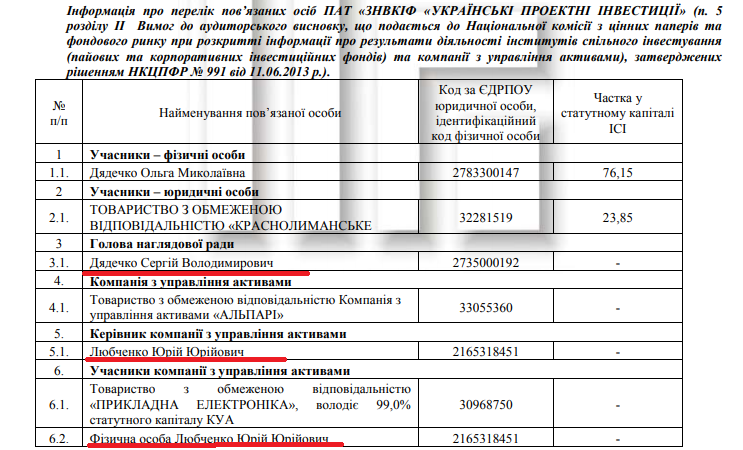 Картинки по запросу В деле об откатах Мартыненко появился след Дядечко