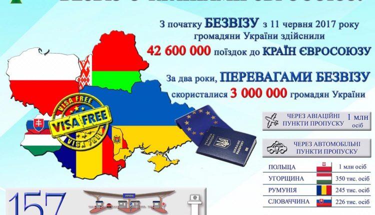 За два года безвизовым режимом с ЕС воспользовались почти 3 млн украинцев