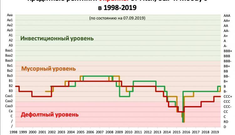 """Виктор Скаршевский: """"Рейтинги – всё выше, инвестиции – всё ниже"""""""
