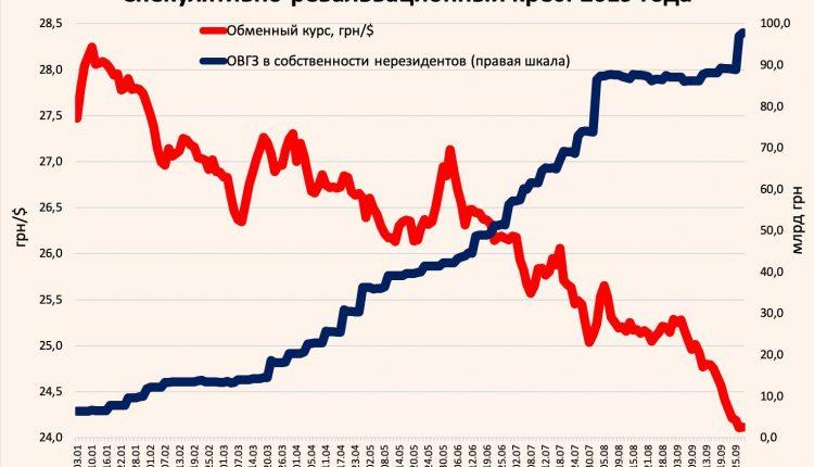 """Виктор Скаршевский: """"Чем больше покупают ОВГЗ, тем больше укрепляется гривна. Надолго ли?"""""""