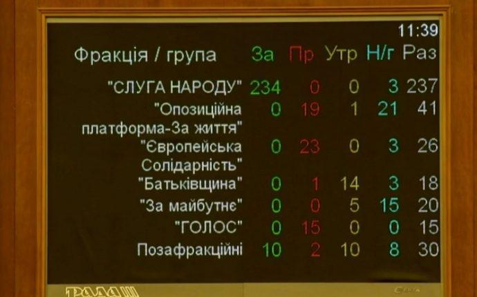 Рада сделала первый шаг к увеличению популяции киевских депутатов