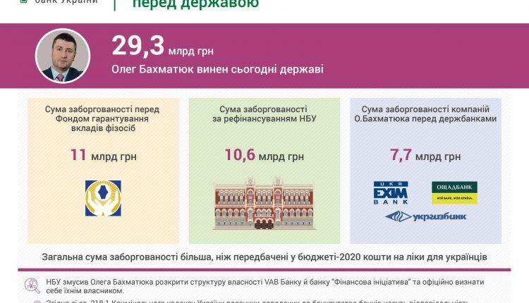 В НБУ подсчитали, что долг Олега Бахматюка перед государством превысил 29 млрд