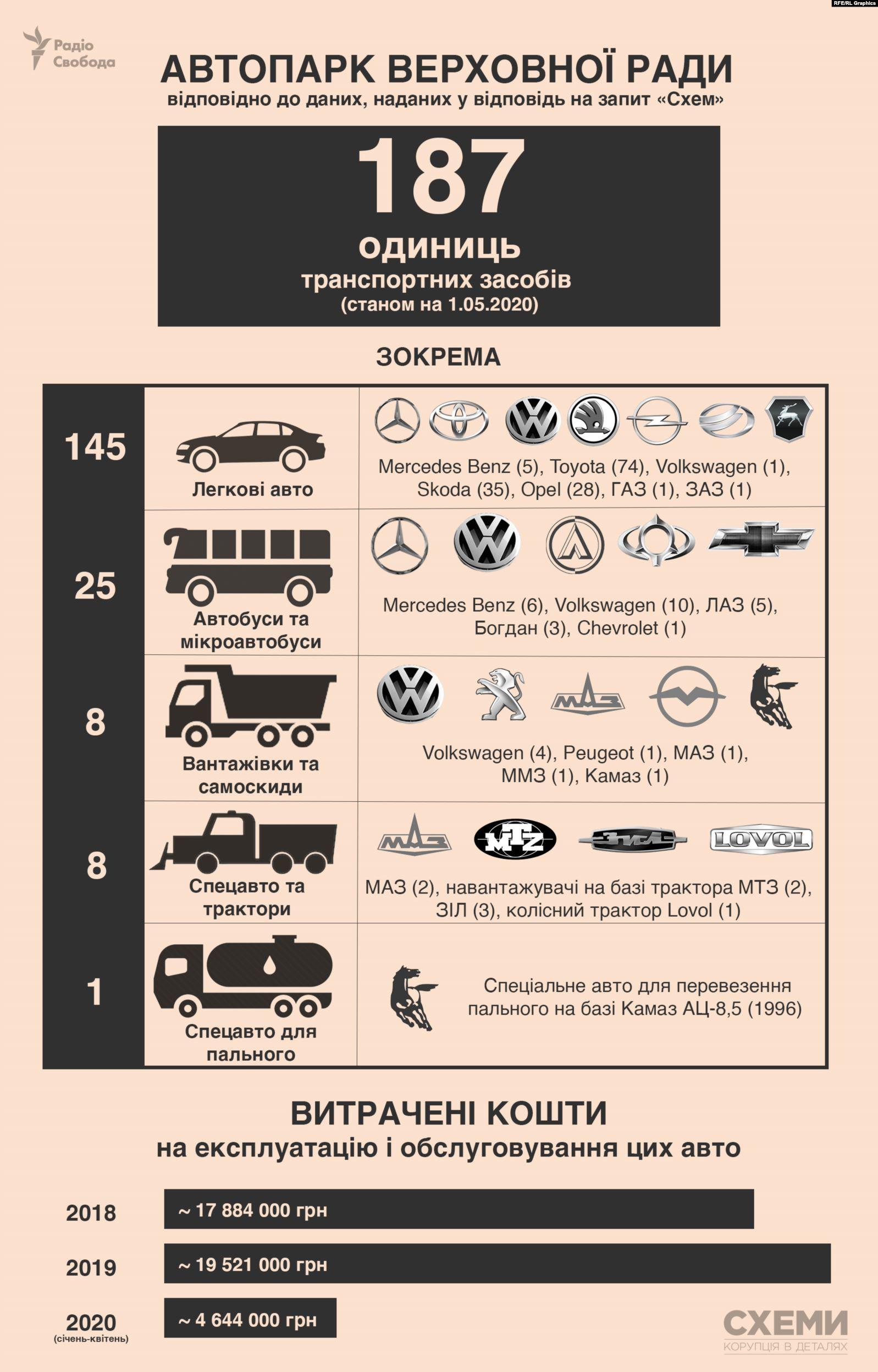 Стала известна численность автопарка Рады, содержание которого обходится в десятки миллионов