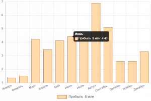 Компания «Агро Газ Трейдинг» заработала на ОПЗ за год около $44 млн прибыли
